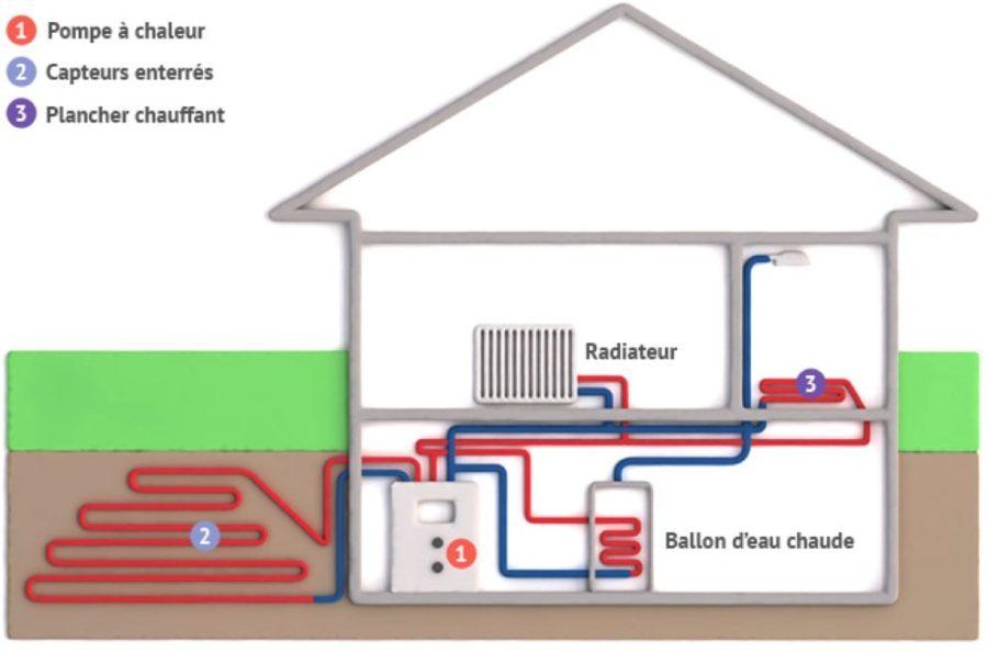 dépannage installation pompe à chauleur chauffagiste paris